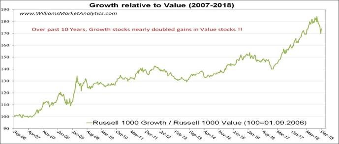 Growth relative to Value (2007-2018)