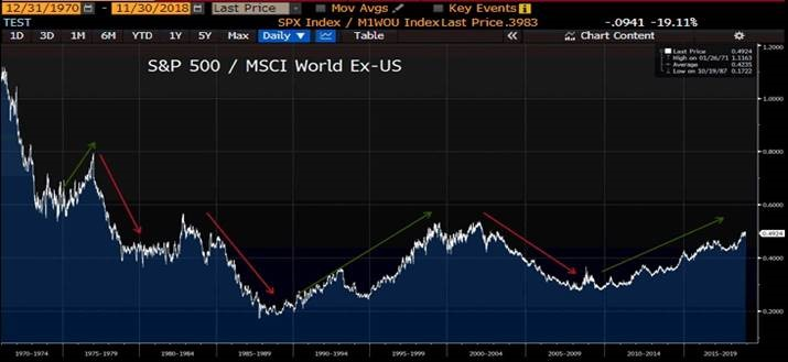 S&P 500 MSCI World Ex-US
